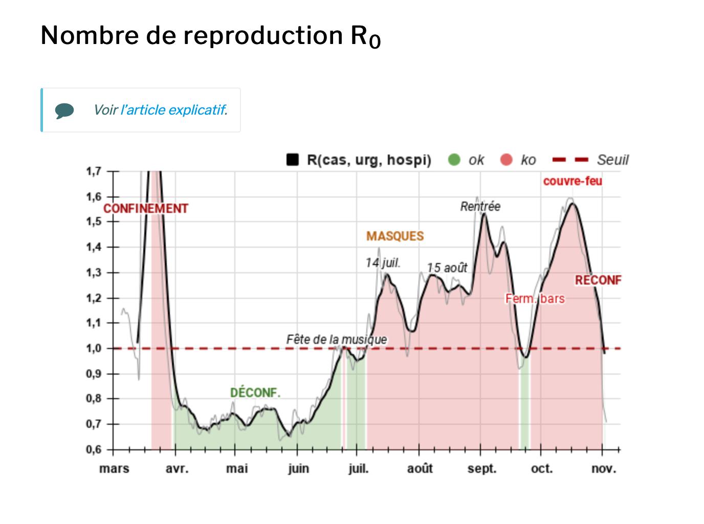 graphique de corrélation entre Covid et mesures gouvernementales- source qualitiso.com